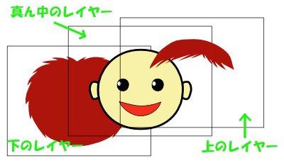 インクスケープ(Inkscape)のレイヤー(層)の使い方14